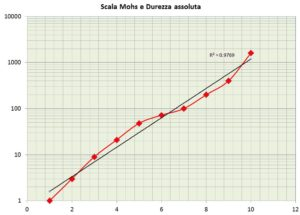 scala-di-mohs